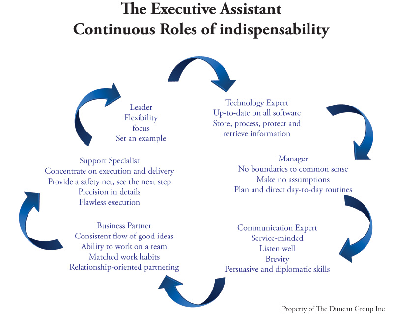 Management, Leadership And Innovation: The Indispensable Role Of Executive  Support  Executive Assistant Skills
