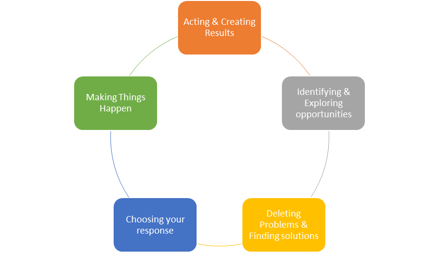 proactive assistant cycle