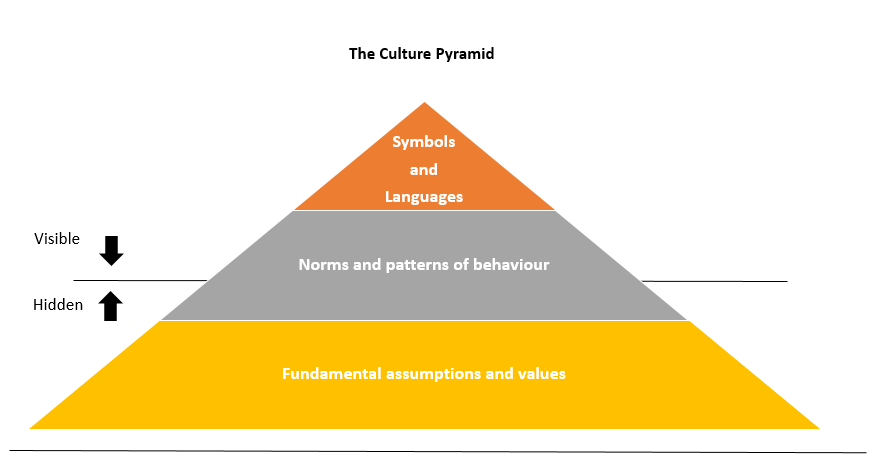 pyramid culture and principle exercise norms Norms, commitments, mind-sets, and networks are essential in getting things done they represent (and influence) the ways people think, feel, communicate, and behave when these intangibles are not in sync with one another or the more tangible building blocks, the organization falters.