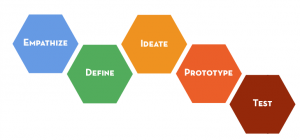 design school - design thinking diagram