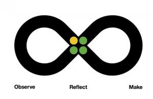 IBM Loop methodology - design thinking