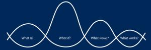 Darden school diagram - design thinking