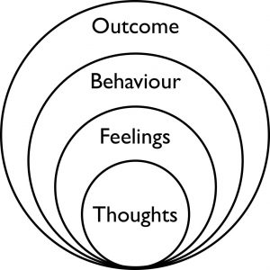 set of circles with thoughts in the smallest, then feelings, behaviour, outcome