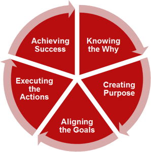 Career Strategy stages