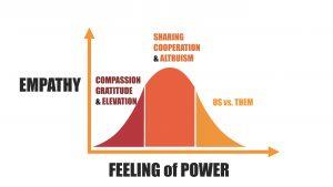 Graph of empathy vs power