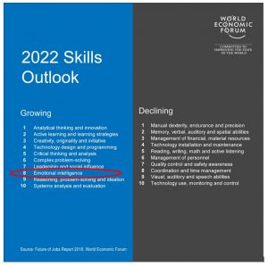 2022 Skills Outlook: Emotional Intelligence