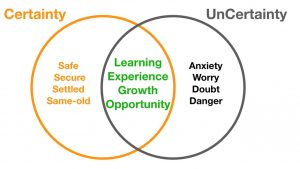 Certainty vs Uncertainty