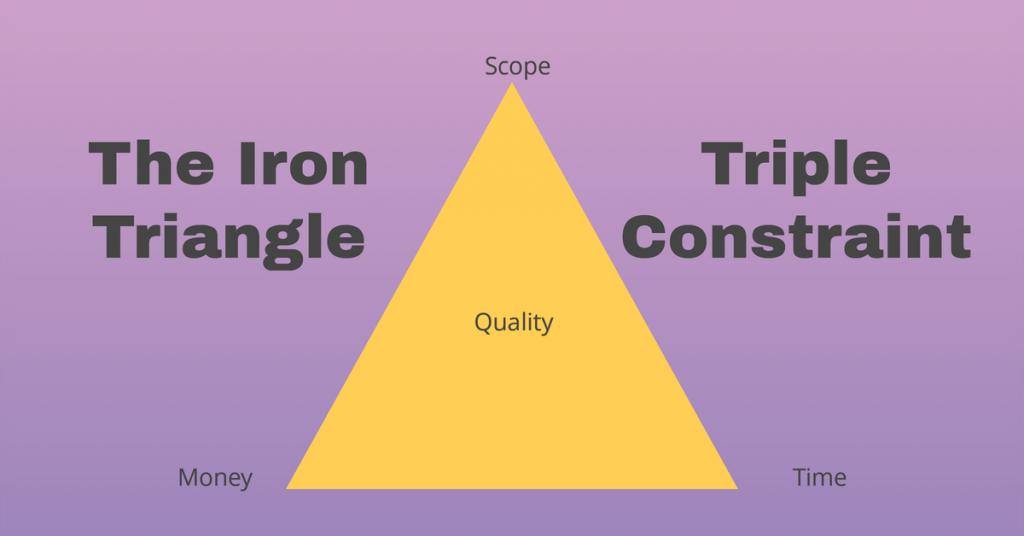 Project Management: triple constraint