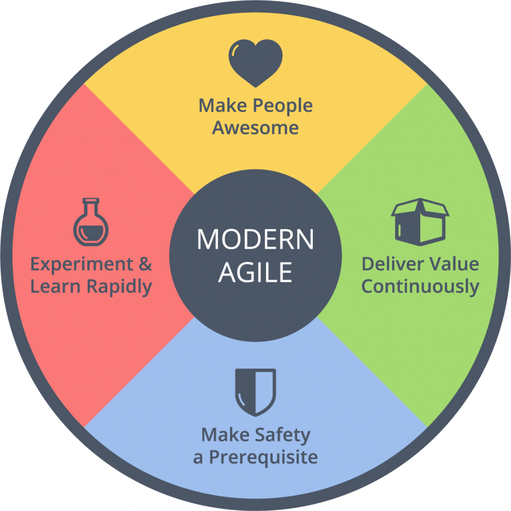 Agile Mindset: Modern Agile Wheel
