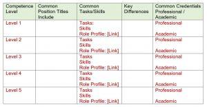 Skills Set Matrix